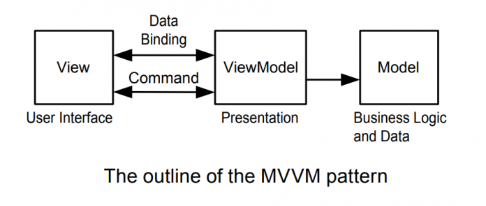 Data binding images with MVVM
